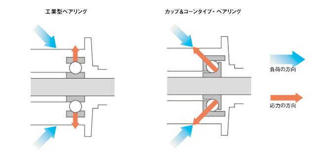 ハブのガタツキがもたらす弊害をグリスアップで事前に防ぐ